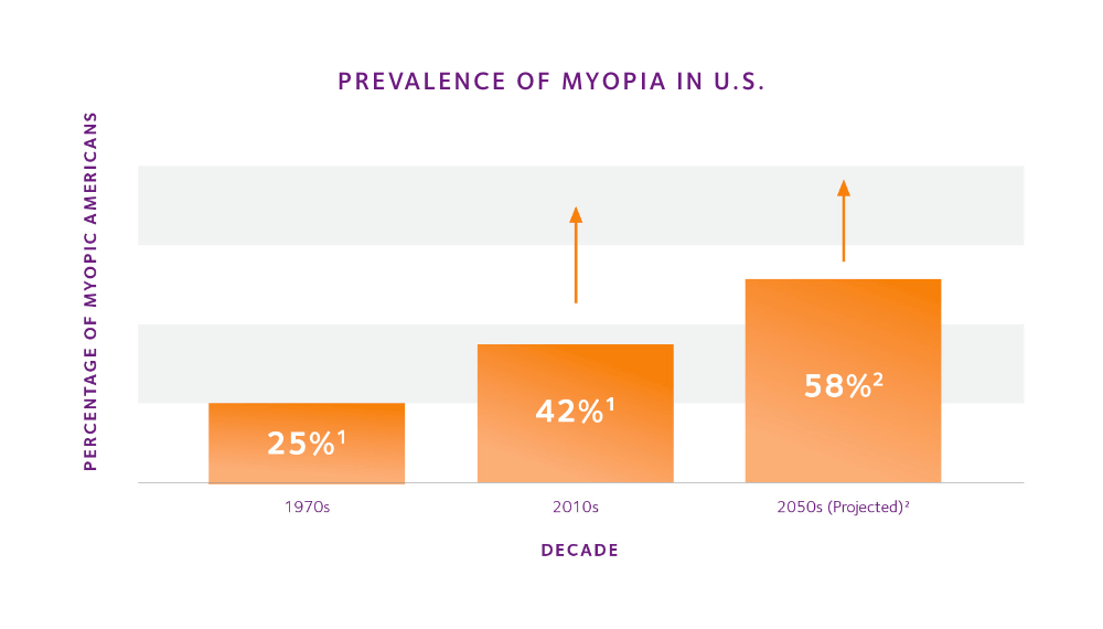 Prevalence of myopia in the U.S.